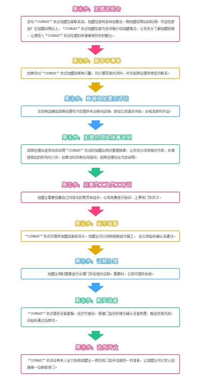 COSMART化妆品加盟流程