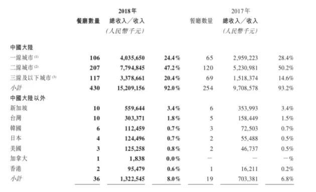 2020年關店潮來襲,重慶火鍋如何突圍?