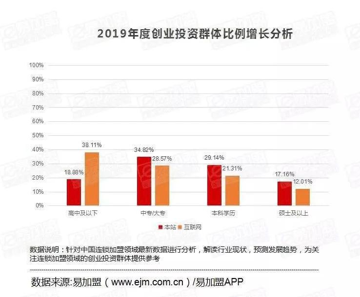 2019年度中国连锁加盟领域数据研究报告