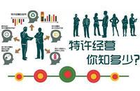 解读商业特许经营备案步骤