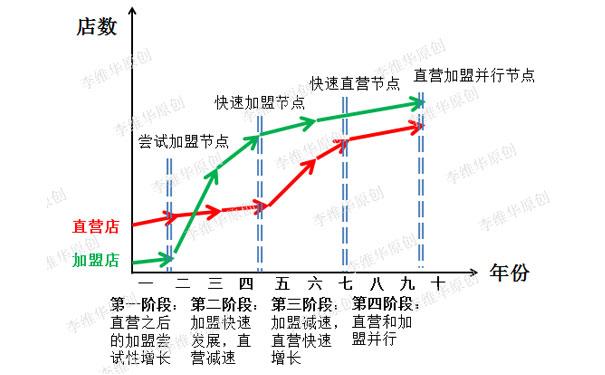 李维华讲特许:特许经营企业发展中的四个重要阶段、四个重要节点